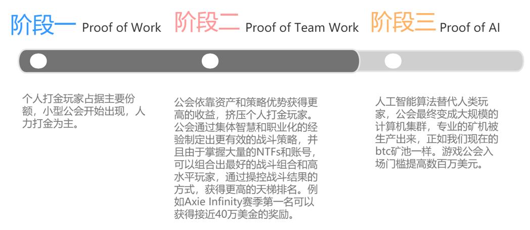 Foresight Ventures 合伙人:游戏让 NFT 成为生产力工具